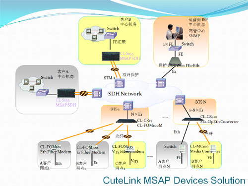 CuteLink MSAP Device Solution