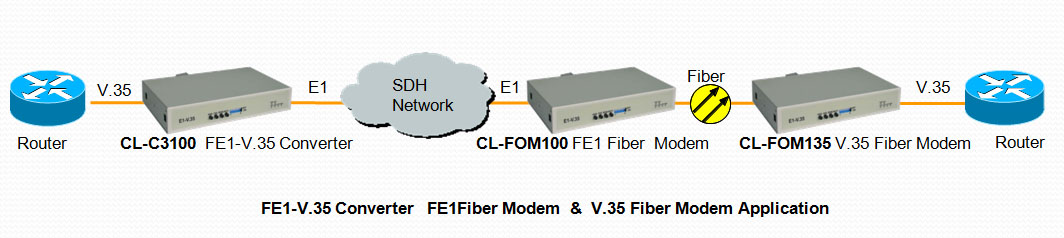 CL-C3100 FE1 to V.35 Interface Converter solution