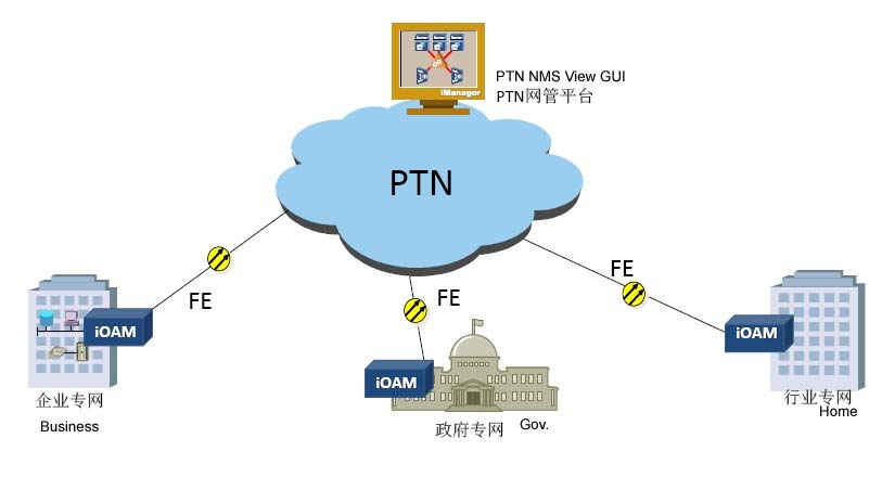 IP-OAM Device For PTN Last Mile Access Solution
