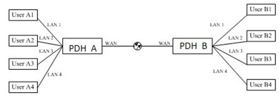 CL-EIP TDM OVER IP Converter Solution